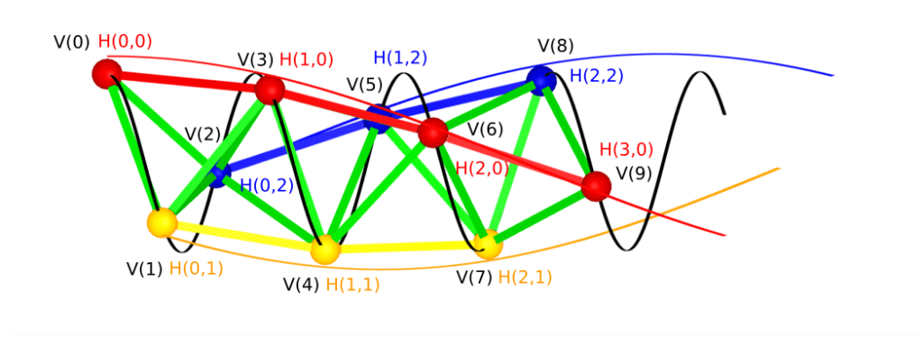 Unified drawing of side view of a helix example